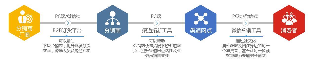 数商云厂商分销系统解决方案丨快速搭建销售管理通道