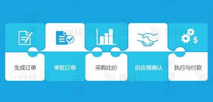 一步實現采購平臺訂單物流、預算成本、付款交付的采購管理系統