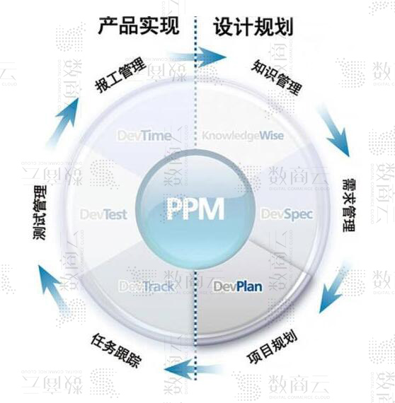 企業供應商采購系統,實現電子采購管理系統平臺數據、信息共享