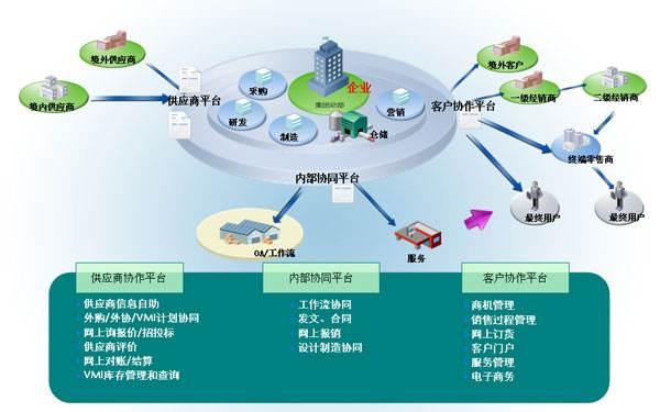 供应链协调系统