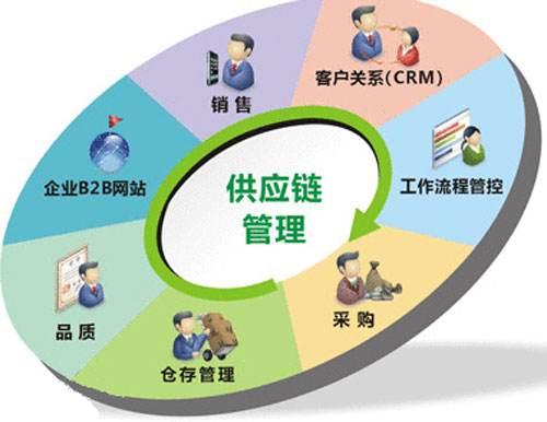 供应链系统管理