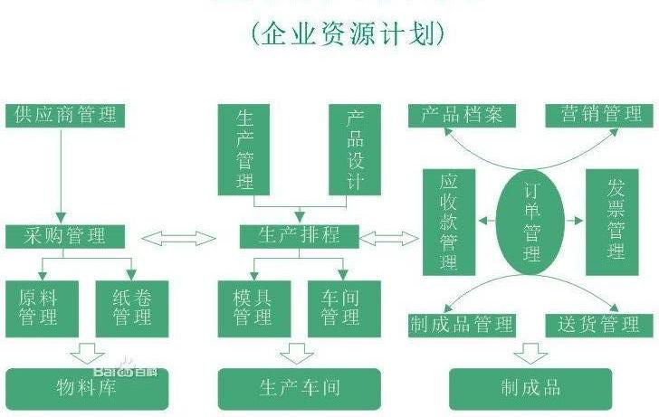 供应链系统、ERP管理系统,如何选择