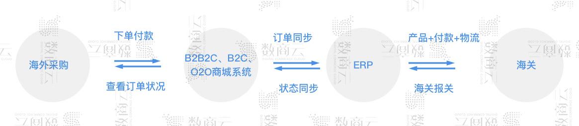 出口跨境電商系統融合B2B B2C B2B2C多平臺運營模式