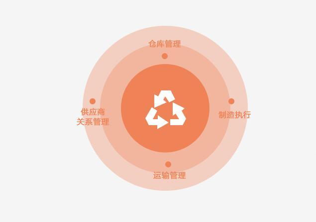 數商云工業制造業供應鏈系統解決方案丨助力企業打通數據流、控制流、業務流