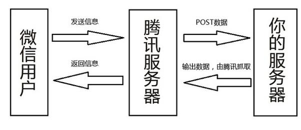 微信公众平台开发流程图
