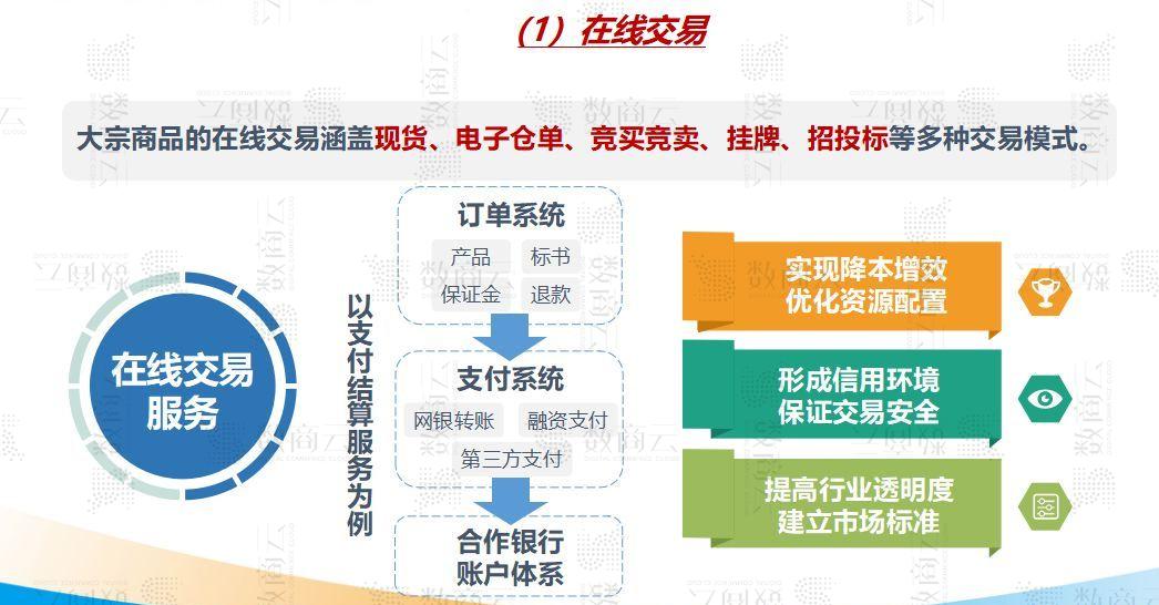 大宗商品交易平台怎么做?大宗交易商品系统开发功能解析