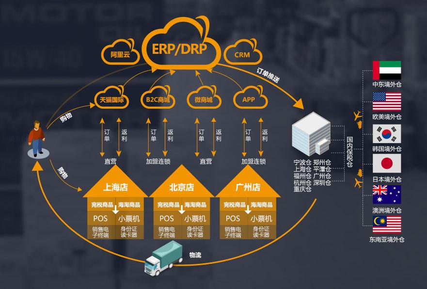 广州跨境电商怎么做?出口跨境电商系统解决方案有哪些?