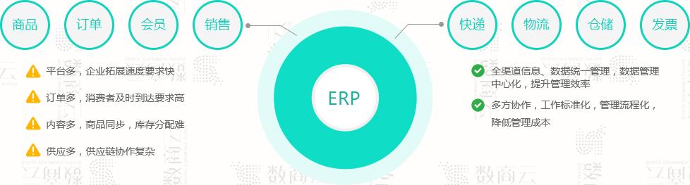 推動工業品B2B企業轉型:整合制造工業電商平臺解決方案