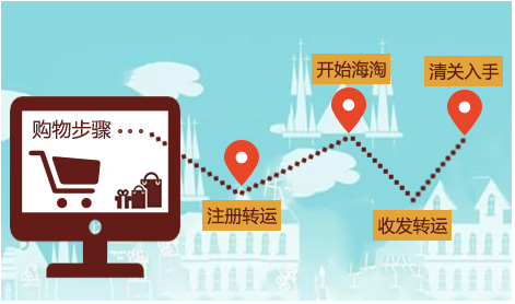 數商云一站式海外跨境電子商務系統解決方案