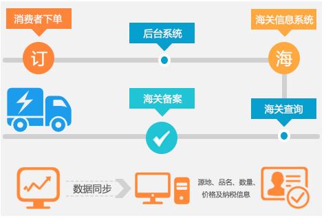 数商云一站式海外跨境电子商务系统解决方案