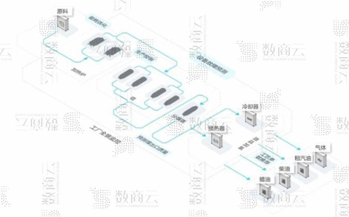 數商云為精細化工行業,打造大數據化工電商網站平臺