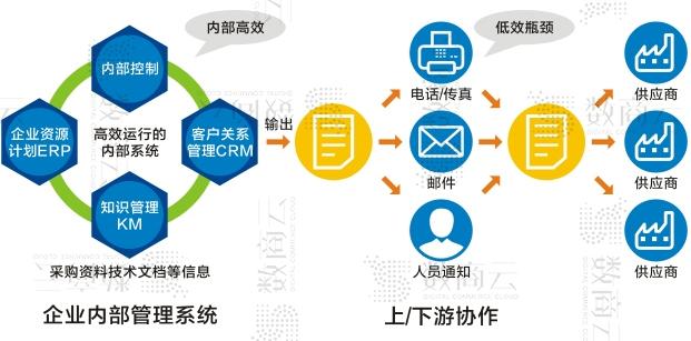 数商云供应链协同系统,助力传统行业协同管理平台更高效运营