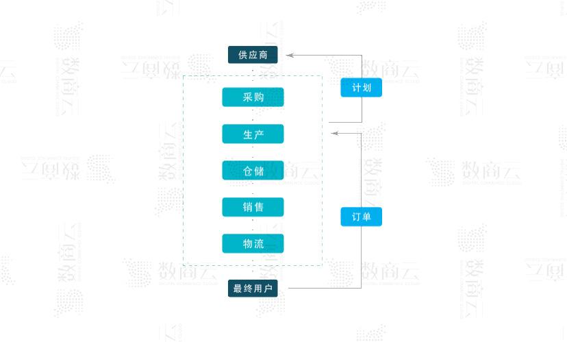 數商云供應鏈集成系統開發方案:多行業集成平臺管理自動化