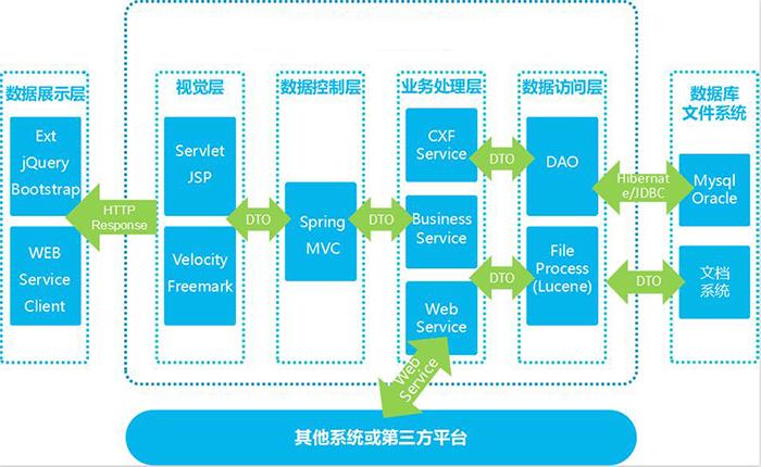 數商云供應鏈集采管理系統解決方案:產品特色、功能、架構全解析