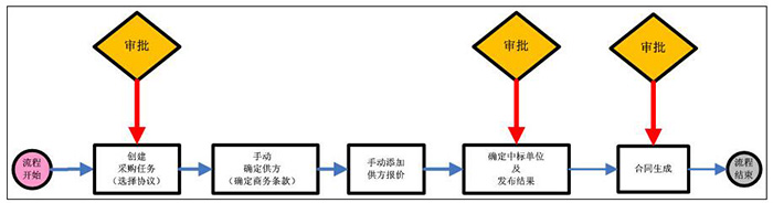 數商云供應鏈集采管理系統解決方案:集采系統管理模式,數字化管控企業物資