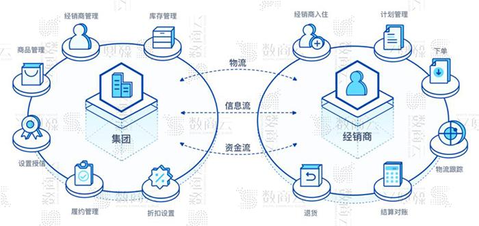 数商云分销渠道系统解决方案:渠道分销业务应用场景、功能管理
