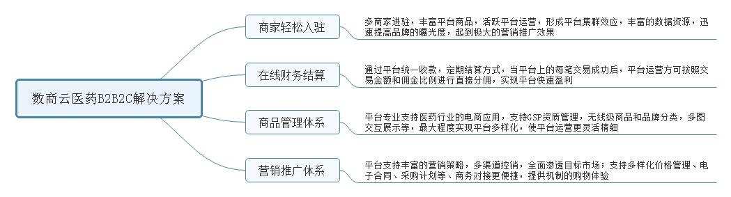 数商云医药电商平台解决方案