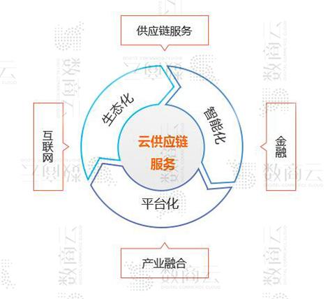 数商云在线供应链系统服务方案:构建企业供应链平台业务、功能、技术管理架构