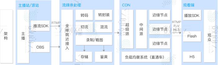 数商云智慧电子商务行业方案:电商系统基础化、场景化、精准化弹性框架