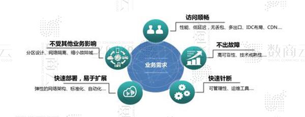 数商云电子商务商城系统开发方案:中大型交易类电商网站架构设计