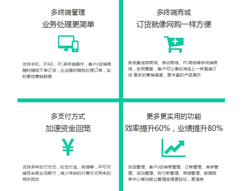 数商云经销商订货管理系统解决方案:订货平台全渠道覆盖,人货场一体化多终端管理
