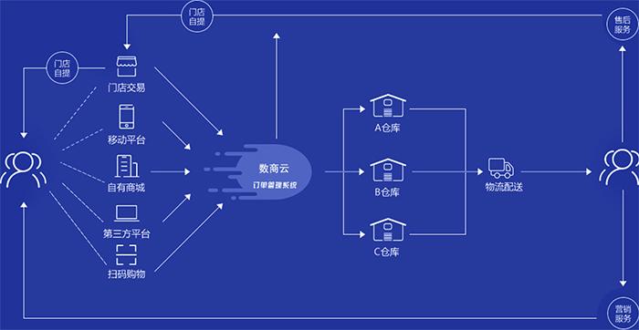 數商云網上訂貨系統,解決電商訂單訂貨管理系統物流+成本+倉儲+庫存痛點