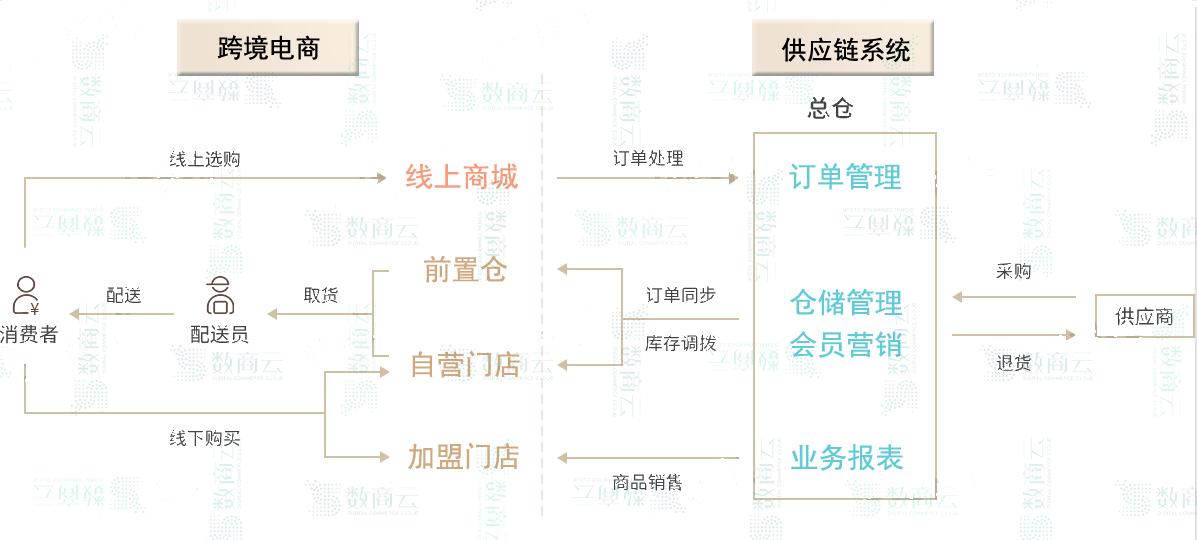 数商云跨境电商供应链系统:轻松统筹管理进出口跨境电商系统