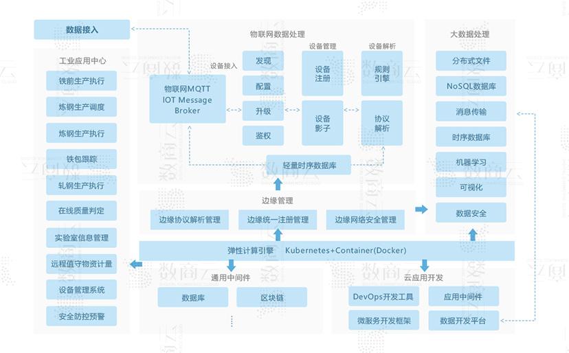 数商云钢铁电商行业方案:钢铁产业生产过程优化解决方案