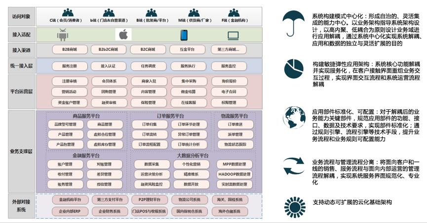 数商云:如何打造高效B2B供应链电商平台