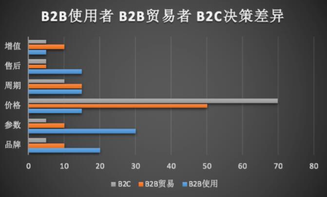 數商云B2B工業用品采購系統解決方案:打造B2B工業采購平臺用戶與分銷管理體系