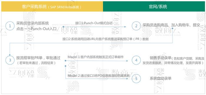 數商云MRO采購平臺搭建整合方案:工業品行業MRO商城網站量身定制