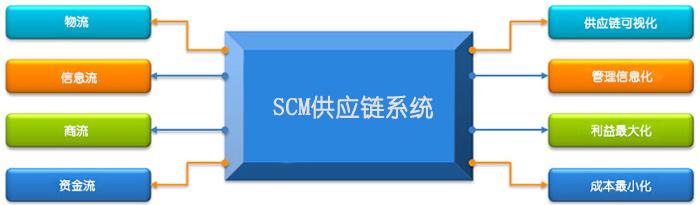 數商云SCM供應鏈管理系統解決方案:實現供應可視化、管理信息化,成本可控化