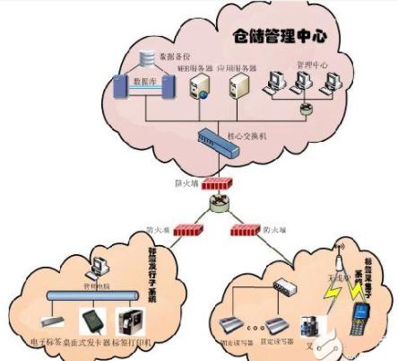 物流供應鏈管理是什么?供應鏈物流管理系統邏輯結構應用