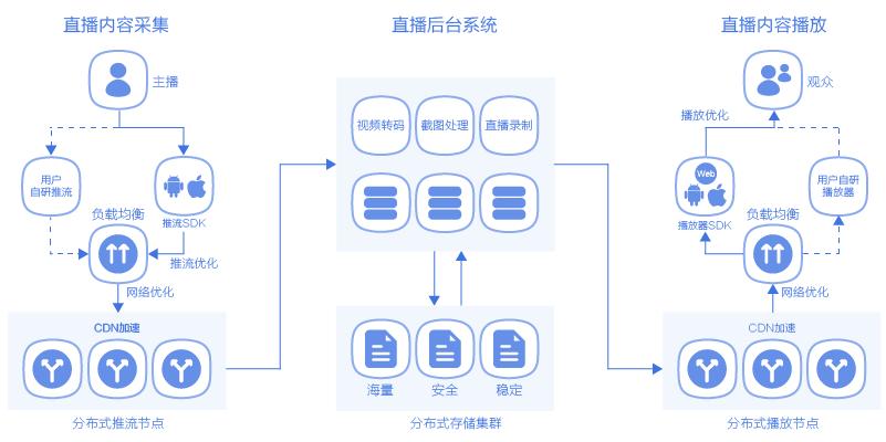 直播网站系统快速搭建指南:数商云网络直播平台系统开发方案