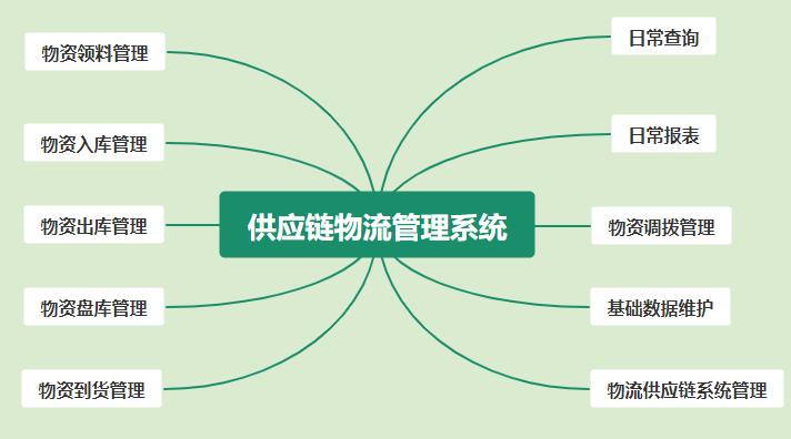 """补齐数字化短板,农林牧渔供应链升级执行""""三步走"""""""