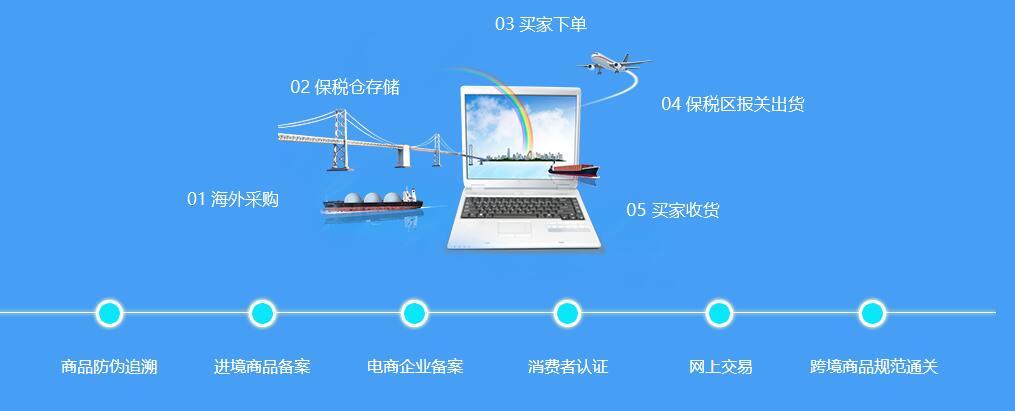 对焦跨境电商行业,打造跨境进出口电商整体解决方案