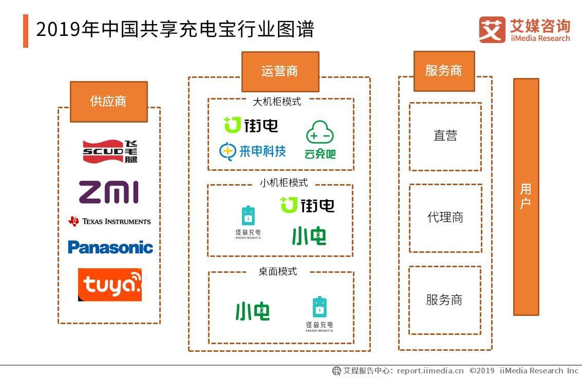 醒电ChargeSpot共享充电宝加盟平台:2020年品牌驱动力将带动场景渠道发展