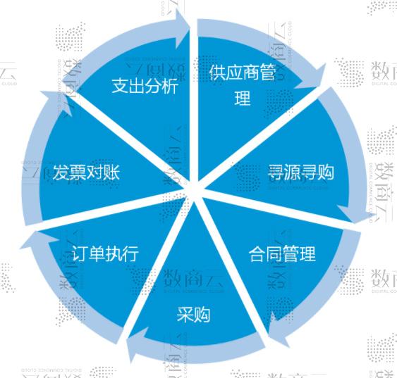 采购与供应链管理:如何应对复杂的企业采购供应链管理流程