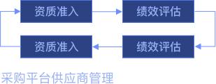 采购管理系统方案助力采购平台:缩短采购周期、提高采购效率、降低采购成本
