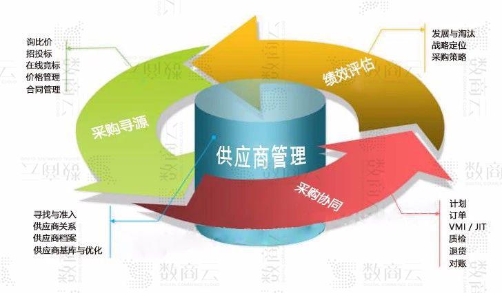 重塑企業競爭力,揭開聯合利華供應鏈管理內幕