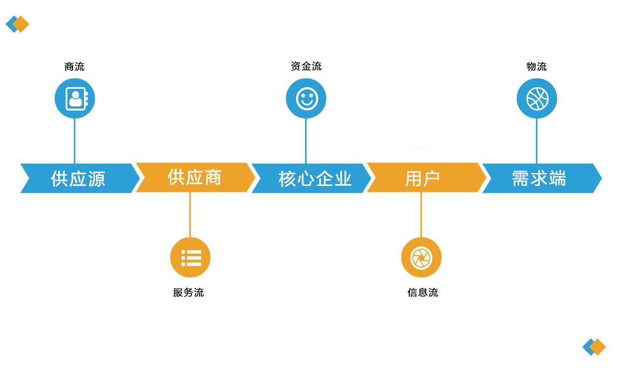鋼鐵企業以撮合模式切入B2B平臺,匯聚勢能實現價值最大化