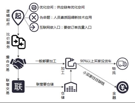 B2B+供应链,领跑钢铁电商模式新玩法