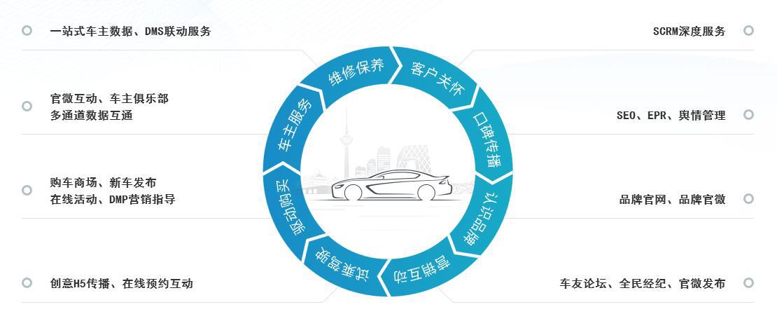 高品质汽车行业数字化解决方案丨重塑企业与客户的相处之道