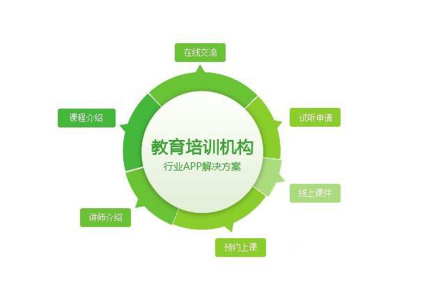 教育培训app定制开发服务