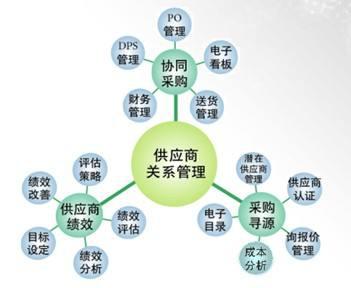 采购管理系统确保企业供应链管理供需平衡、快速发展