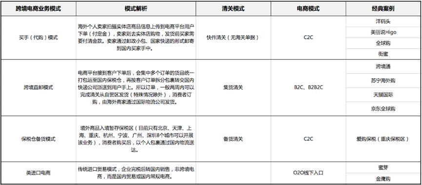 电商专辑:高质量度的跨境电商解决方案
