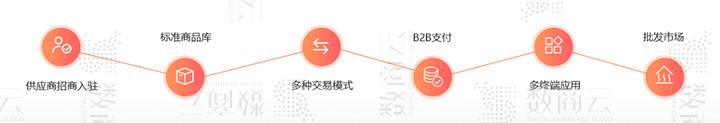 B2B企業供應鏈協同系統解決方案:搭建在線采購交易、數據網絡化的協同辦公系統