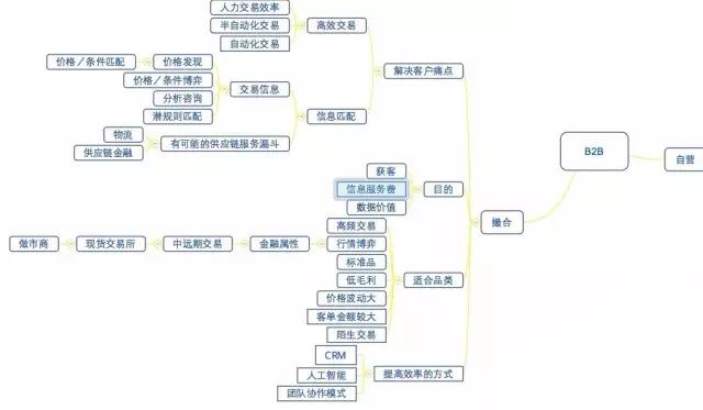B2B撮合交易平台:重构撮合交易系统链接本质