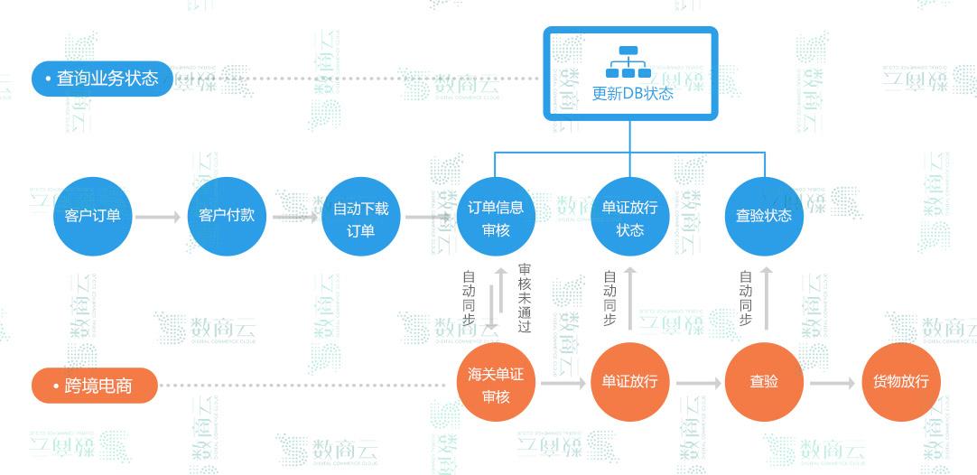 B2B跨境电子商务平台综合服务解决方案