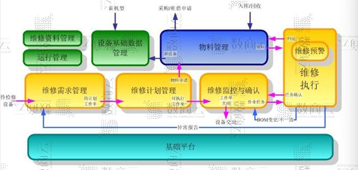 MRO工業品平臺應用管理系統解決方案